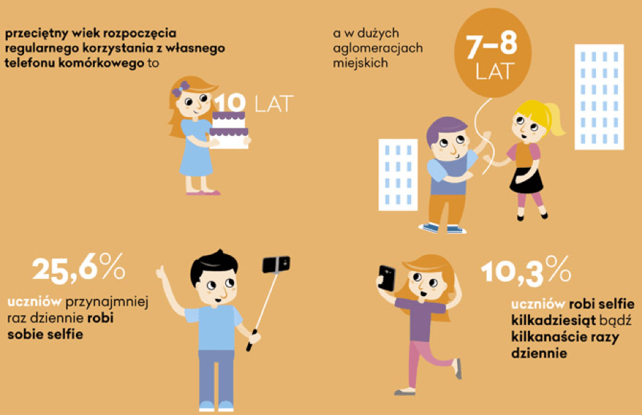 Statystyki dotyczące używania telefonów przez dzieci: Przeciętny wiek rozpoczęcia regularnego korzystania z własnego telefonu komórkowego to 10 lat, w dużych aglomeracjach 7-8 lat. 25.6% uczniów przynajmniej raz dziennie robi sobie selfie, 10.3% robi to kilkanaście lub kilkadziesiąt razy dziennie.